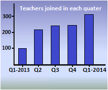 teachers are joining TM and registration graph shows this